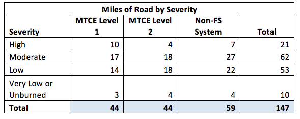 Miles of Road by Severity