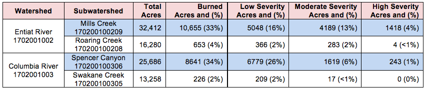 Watershed Severity Acres